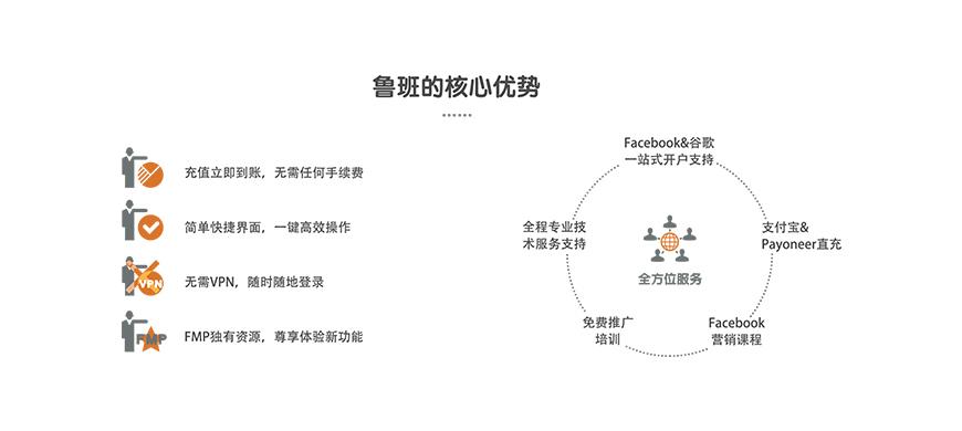新手操作指南 | Facebook粉丝页购物板块如何设定?
