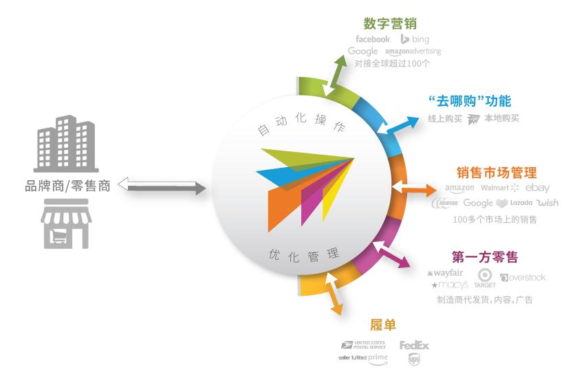 一站式多电商平台综合管理系统