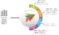 跨境电商市场营销解决方案